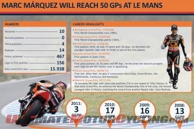 2011-marquez-50th-race-at-le-mans