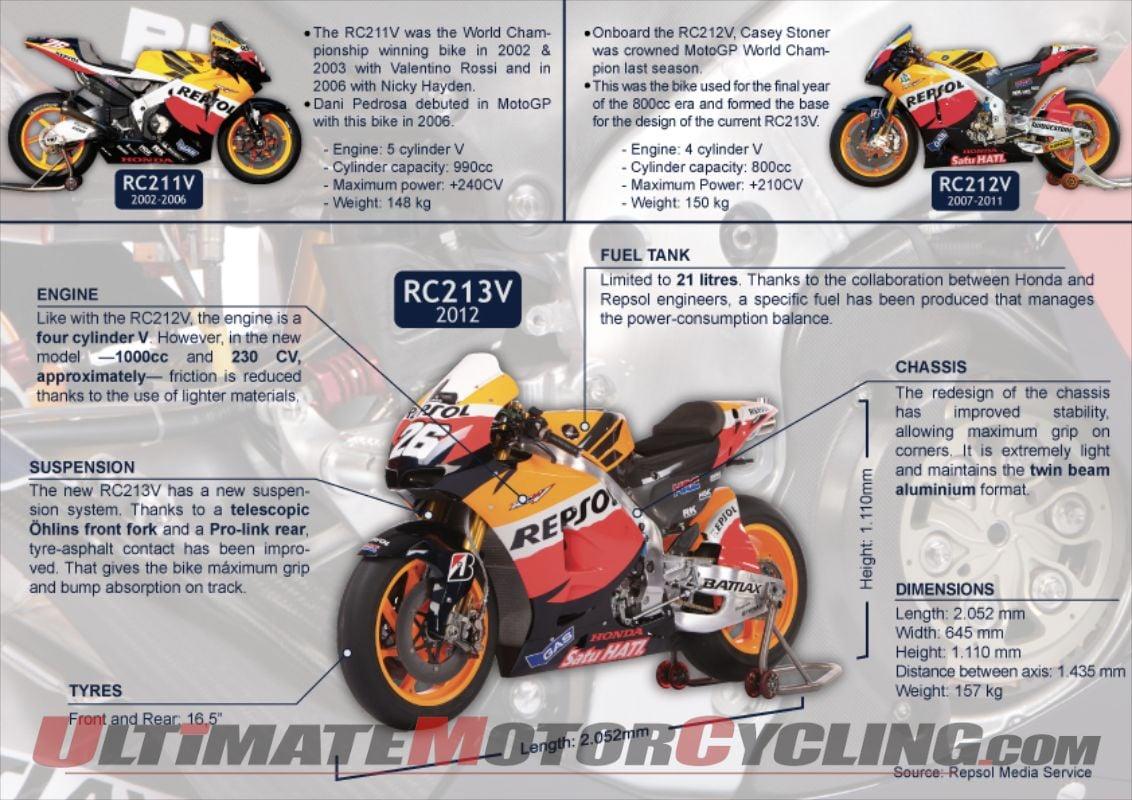 2012-repsol-honda-rc213v-explained-infograph (1)