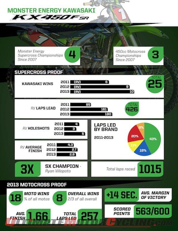 Villopoto's Kawasaki KX450F | Success in Supercross (Graph)
