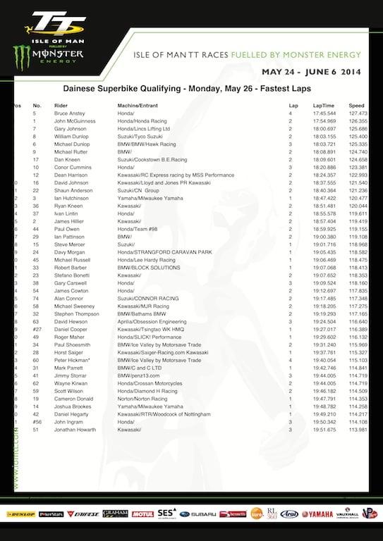 2014 Isle of Man TT Monday SBK Qualifying (May 26)