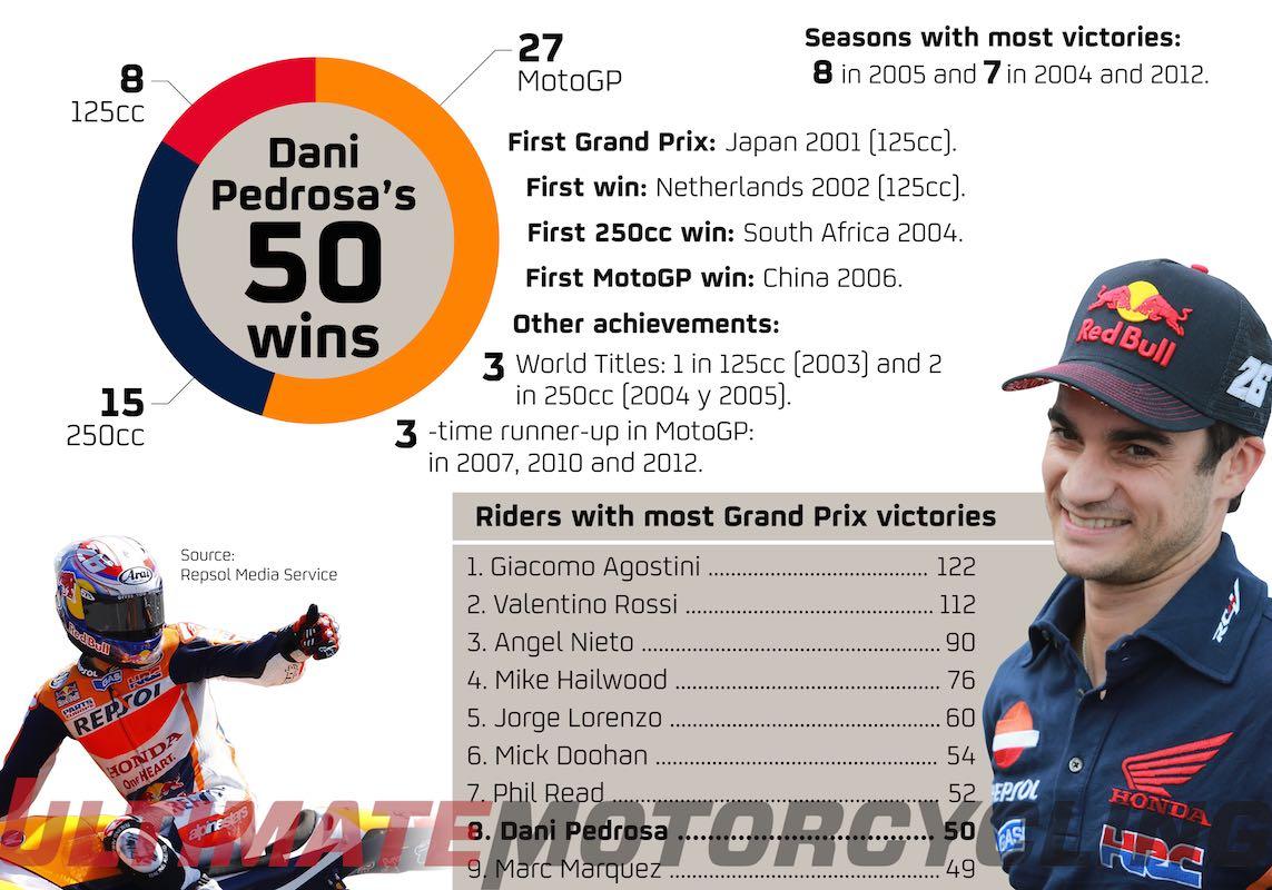 Dani Pedrosa GP Wins Reach 50 - Within Top 8 GP Riders