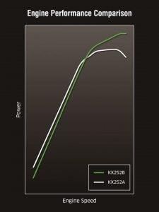 KX250 power graph